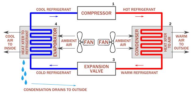 Funcionamiento del aire acondicionado